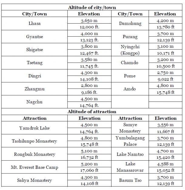 Altitude in Tibet – Tibet Travel Information