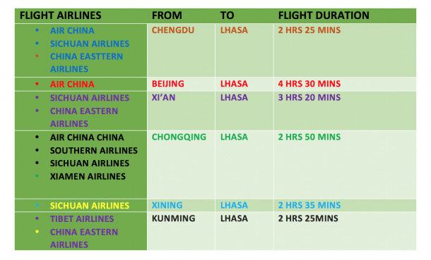 How to Get to Tibet From Hong Kong