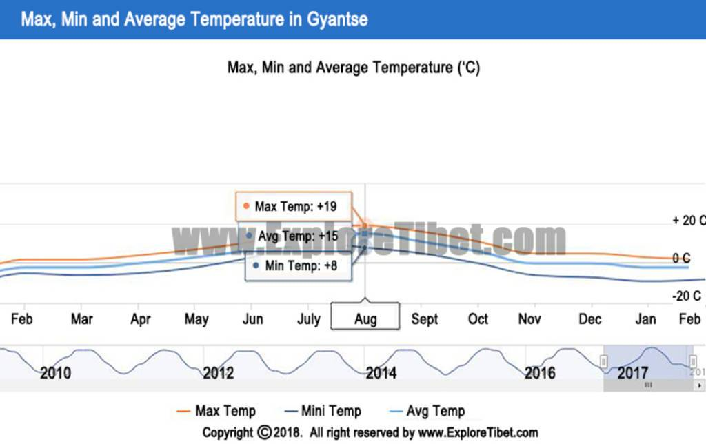 Gyantse Annual Temperature Index