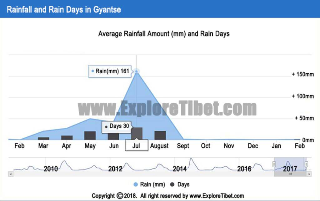 Annual Rainfall in Gyantse -Explore Tibet