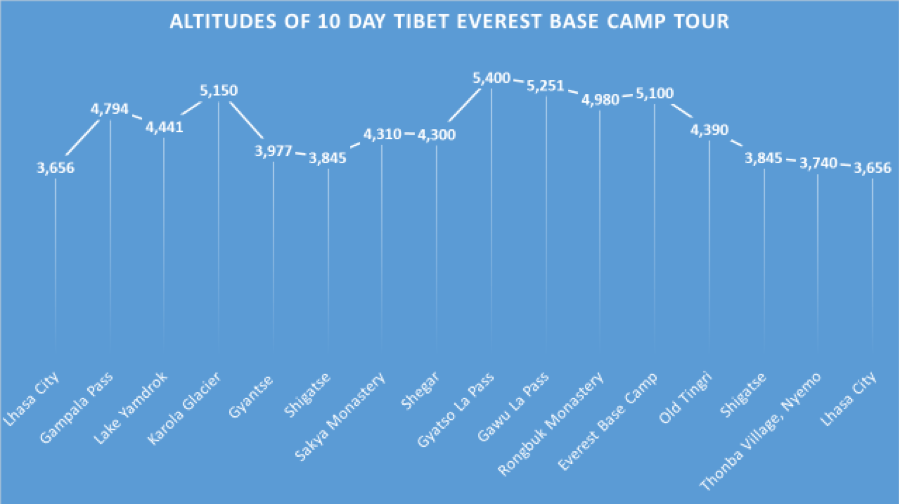 Different altitude of 10 days everest base camp tour